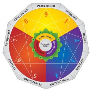 44904692 - enneagram - personality types diagram - testing map